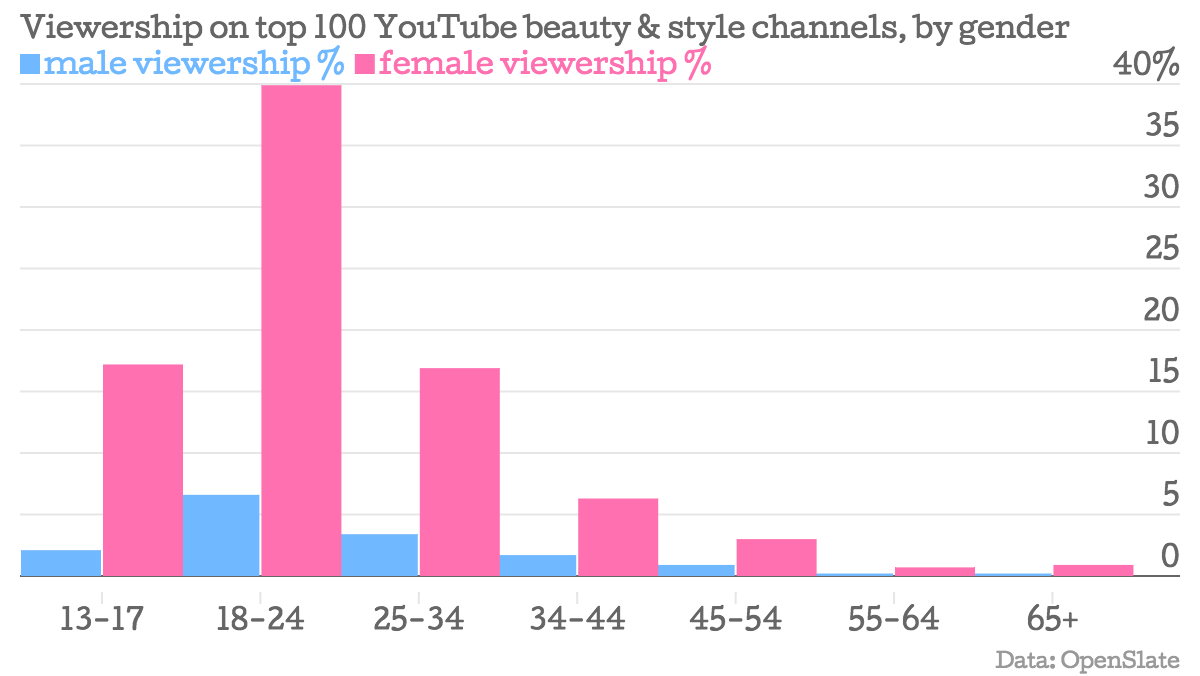 Viewership-on-top-100-YouTube-beauty-style-channels-by-gender-male-viewership-female-viewership-_chartbuilder