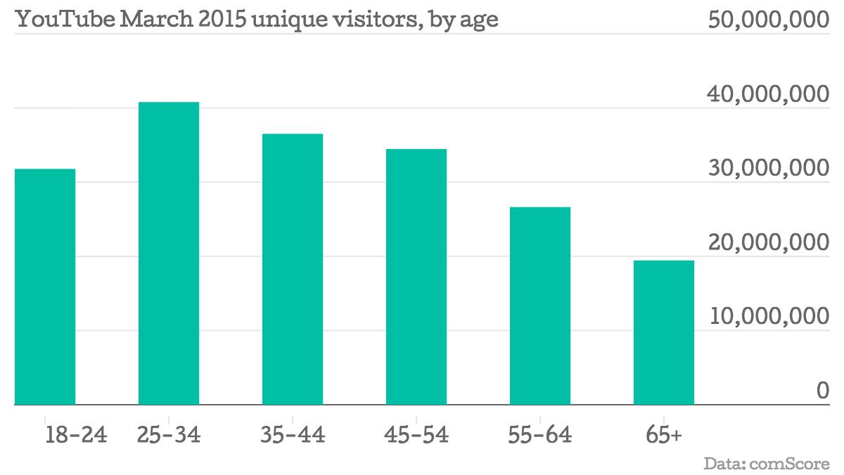 YouTube-March-2015-unique-visitors-by-age-Unique-visitors_chartbuilder