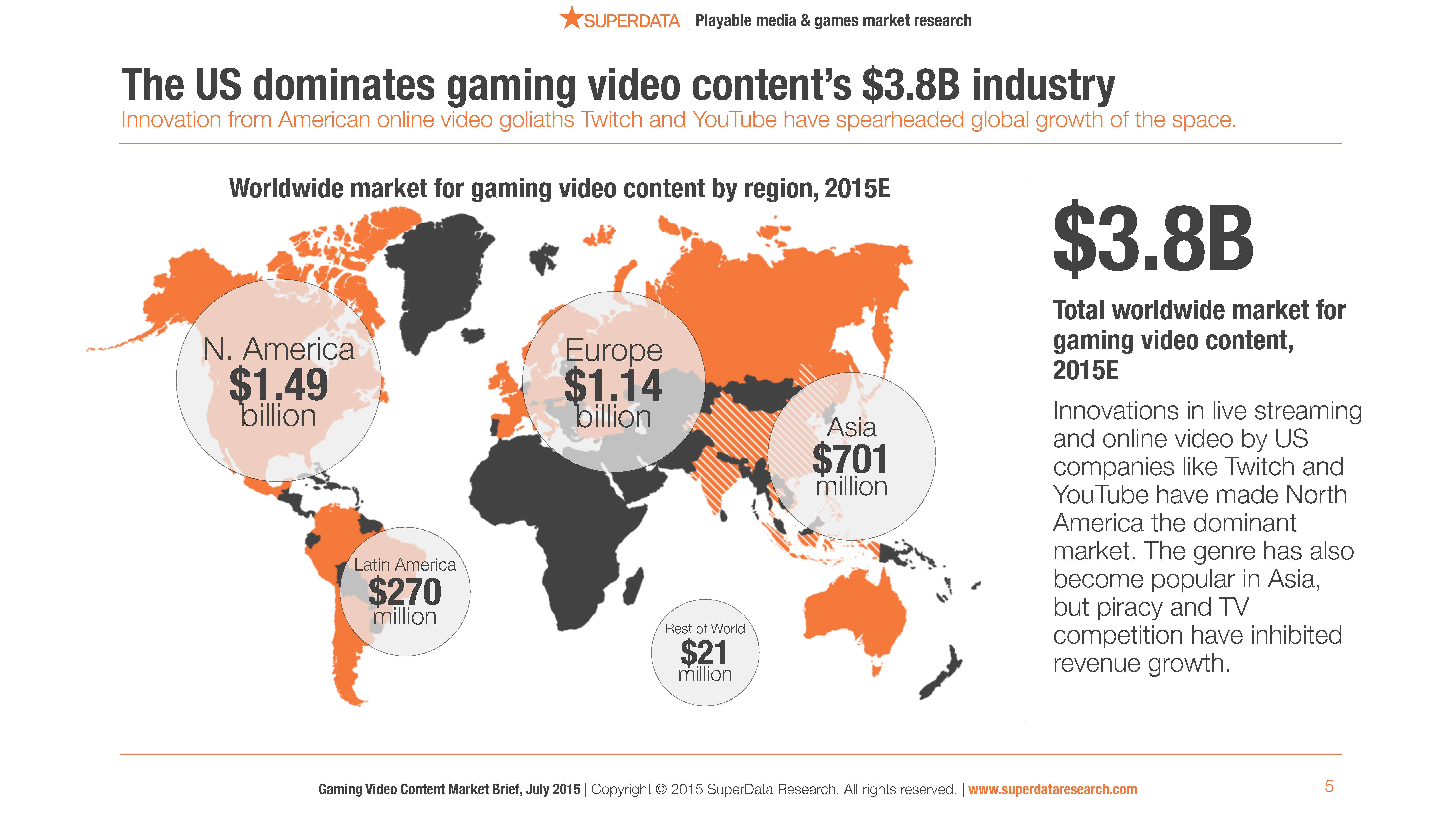 SuperData_Deliverable_Gaming_Video_Content_Market_Brief_2015_(1)-5
