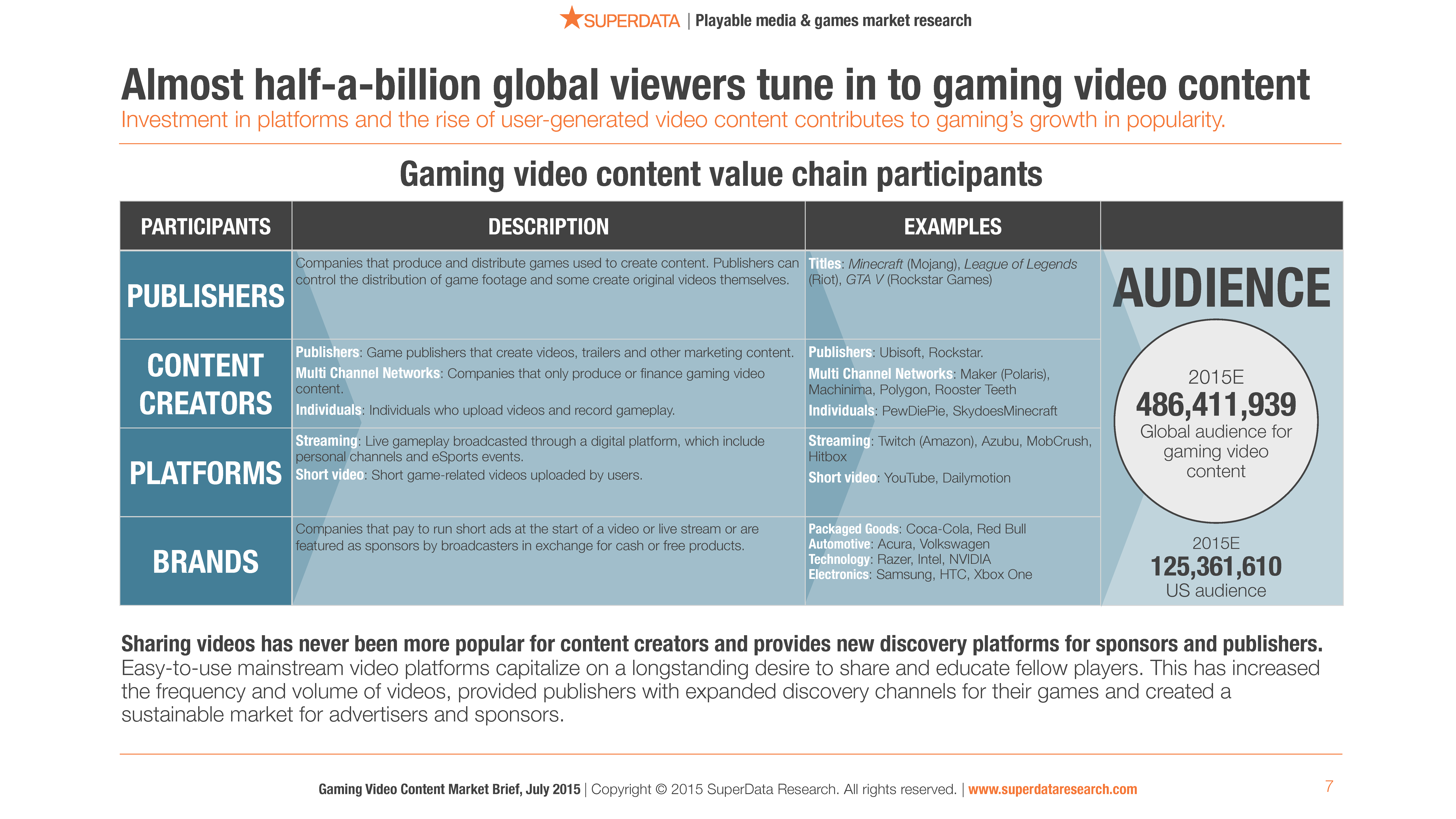 SuperData_Deliverable_Gaming_Video_Content_Market_Brief_2015_(1)-7