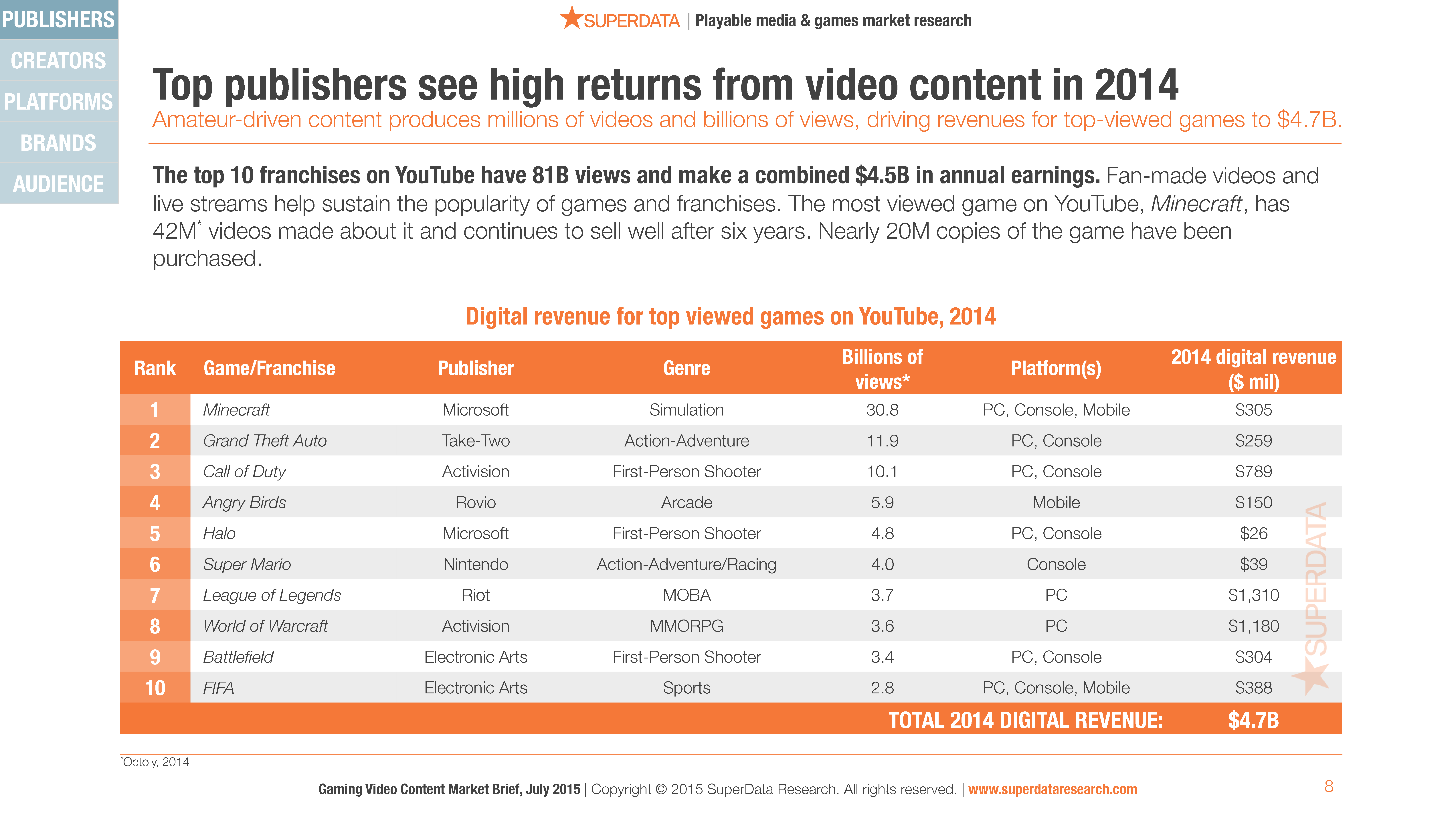 SuperData_Deliverable_Gaming_Video_Content_Market_Brief_2015_(1)-8
