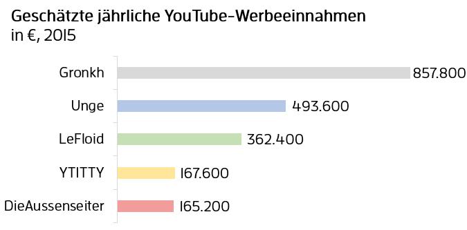 youtubeeinnahmen