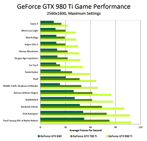geforce-gtx-980-ti-game-performance